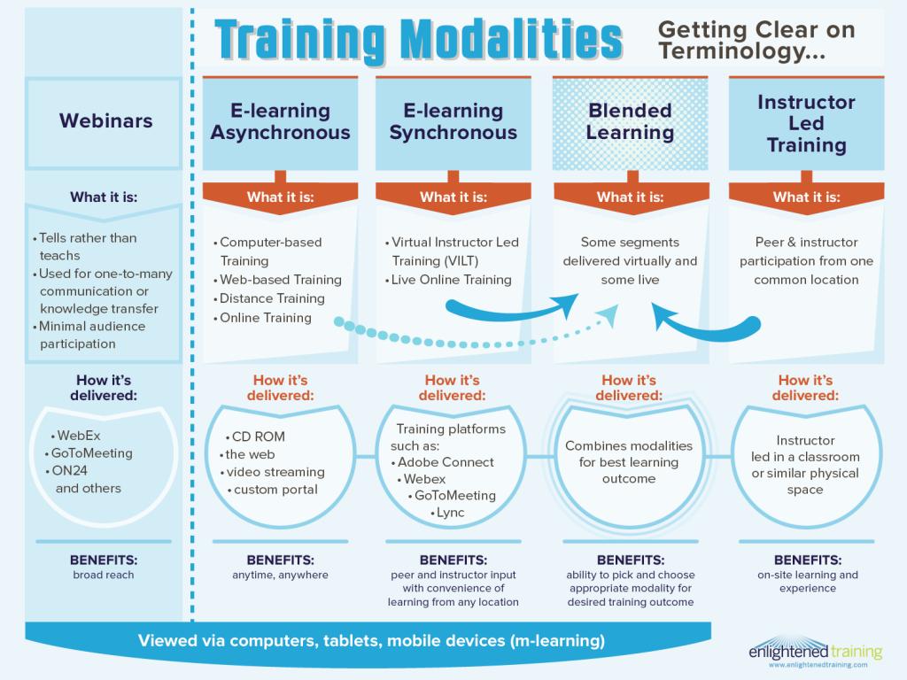 EnlightenedTraining-TrainingModalities-Final
